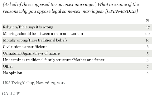 What are some of the reasons why you oppose same-sex marriages?
