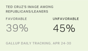 Cruz's Image Plummets, Trump's Improves Among Republicans