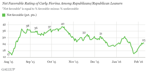 Net Favorable Rating of Carly Fiorina Among Republicans/Republican Leaners