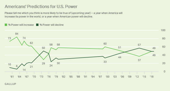 Line graph. Forty-nine percent of Americans say the U.S. will expand the country's power in 2019.
