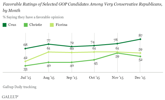 Favorable Ratings of Selected GOP Candidates Among Very Conservative Republicans, by Month