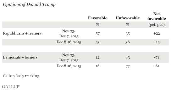 Opinions of Donald Trump by Party ID