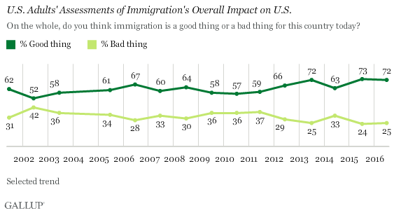 U.S. Adults' Assessments of Immigration's Overall Impact on U.S.