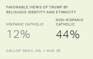 Protestant, Catholic Views of Clinton and Trump Not Monolithic