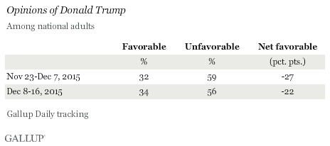 Opinions of Donald Trump Among National Adults