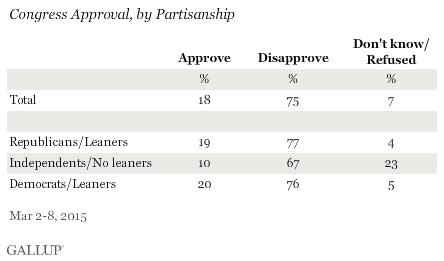 Congress Approval, by Partisanship