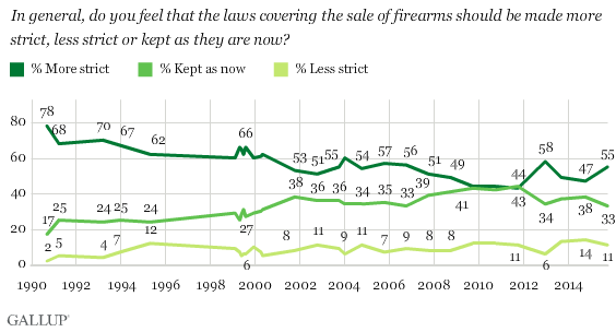 Trend: Should laws covering firearms sales be made more strict, less strict or kept as they are now?