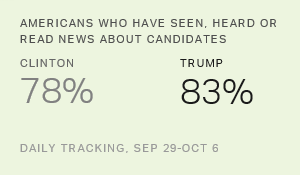 Update on What Americans Are Reading About Candidates