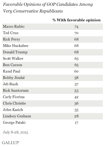 Favorable Opinions of GOP Candidates Among Very Conservative Republicans