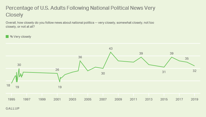 Line graph, 1995 to 2019. Percentage of Americans reporting they follow national political news very closely.