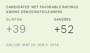 Clinton Still Has More Negatives Among Dems Than Sanders