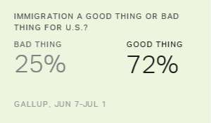 Gallup Review: Americans, Immigration and the Election