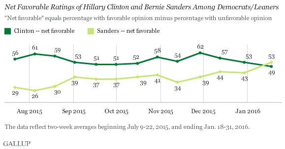 Net Favorable Ratings of Hillary Clinton and Bernie Sanders Among Democrats/Leaners