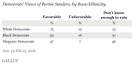 Democrats' Views of Bernie Sanders, by Race/Ethnicity, January-February 2016
