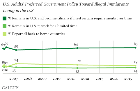 U.S. Adults' Preferred Government Policy Toward Illegal Immigrants Living in the U.S.