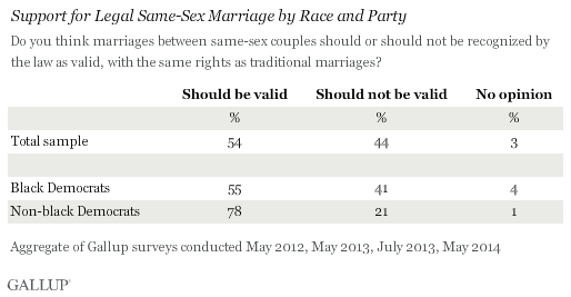 Support for Legal Same-Sex Marriage by Race and Party