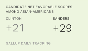 Bernie Sanders Most Popular Candidate Among Asian-Americans