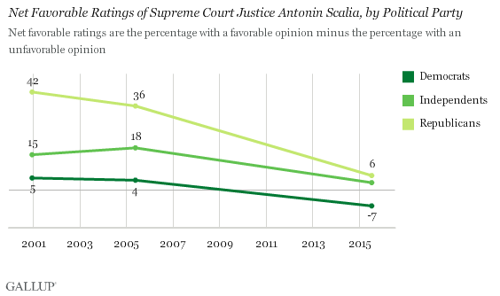 Trend: Net Favorable Ratings of Supreme Court Justice Antonin Scalia, by Political Party