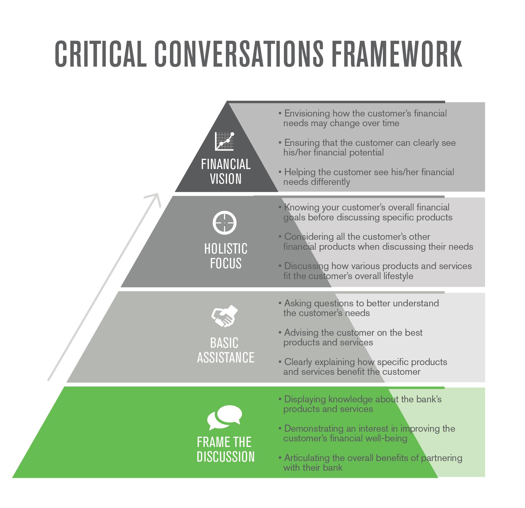Have Better Conversations.