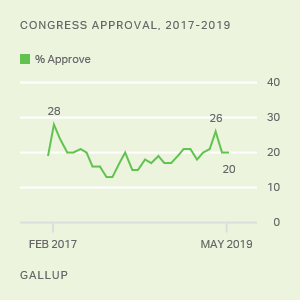 Congress and the Public | Gallup Historical Trends