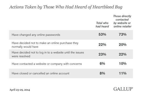 Actions Taken by Those Who Had Heard of Heartbleed Bug, April 2014