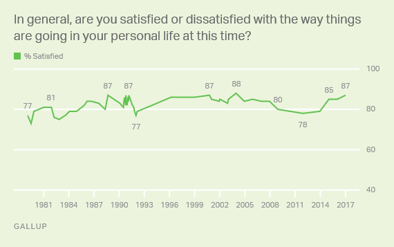 Trend: Satisfaction With Personal Life