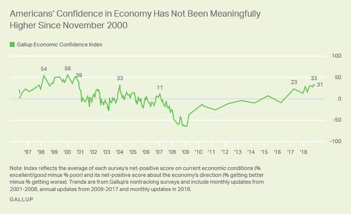 Line graph. Gallup's Economic Confidence Index of +31 is one of the best measured since 2000.