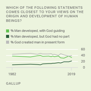 Science | Gallup Topic