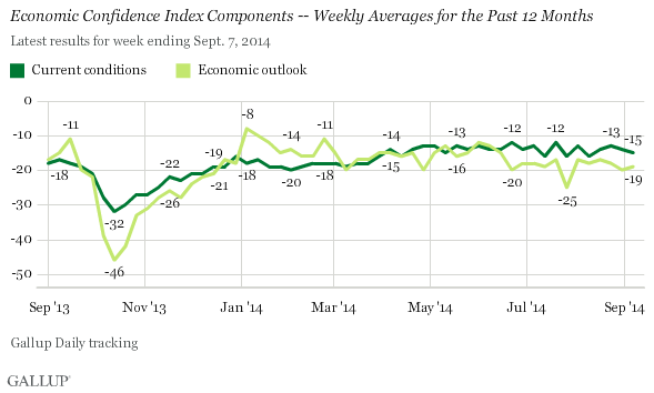 Economic Confidence Index Components -- Weekly Averages for the Past 12 Months, September 2013-September 2014