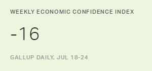 Economic Confidence in U.S. Hovers Near 2016 Low