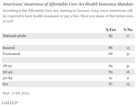 One Quarter Of Uninsured Americans Will Pay Fine Rather Than Get Obamacare    3rimyni0ybas3buiqa0g