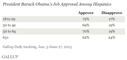 President Barack Obama's Job Approval Among Hispanics, January-June 2013