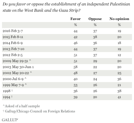 Trend: Do you favor or oppose the establishment of an independent Palestinian state on the West Bank and the Gaza Strip?