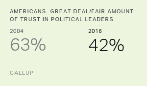 Americans' Trust in Political Leaders, Public at New Lows