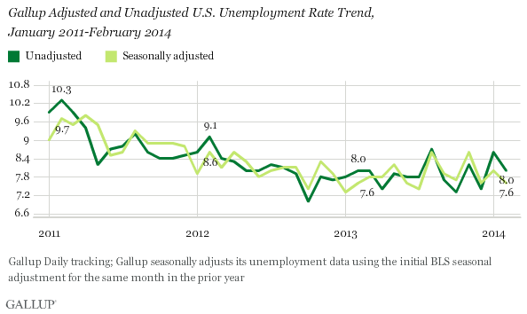 Gallup Adjusted and Unadjusted U.S. Unemployment Rate Trend, January 2011-February 2014