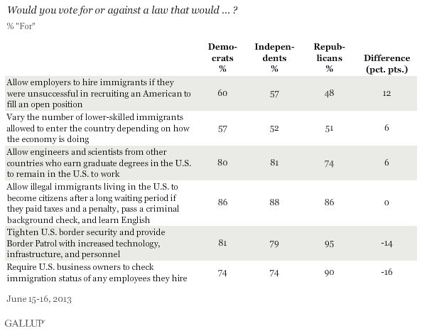 Would you vote for or against a law that would ... ? Immigration proposals, June 2013