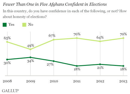 Afghans' confidence in the honesty of elections