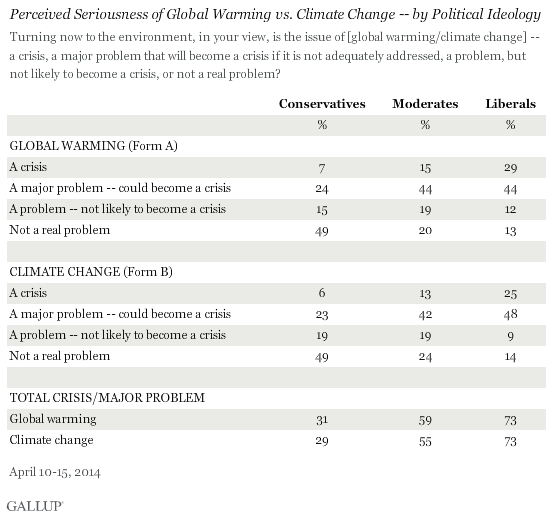 Perceived Seriousness of Global Warming vs. Climate Change -- by Political Ideology, April 2014