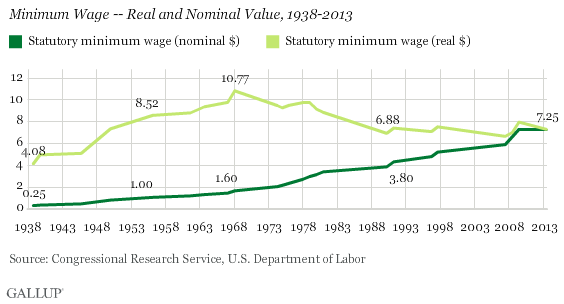 Trend: Minimum Wage -- Real and Nominal Value, 1938-2013
