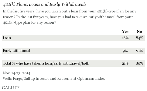 401(k) Plans, Loans and Early Withdrawals, November 2014