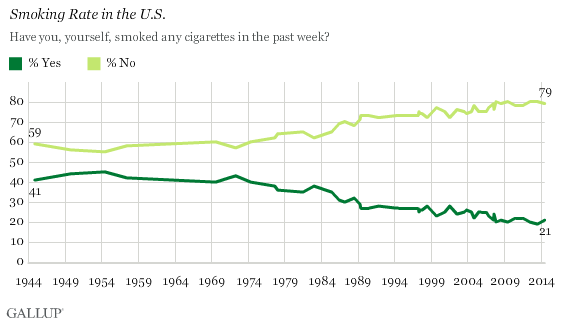 Trend: Smoking Rate in the U.S.