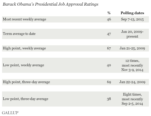 Presidential Approval Ratings -- Barack Obama | Gallup ...
