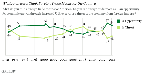 Trend: What Americans Think Foreign Trade Means for the Country