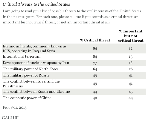 Critical Threats to the United States, February 2015