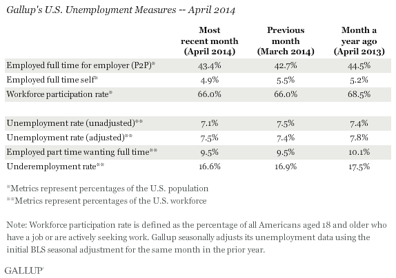 Gallup's U.S. Unemployment Measures -- April 2014