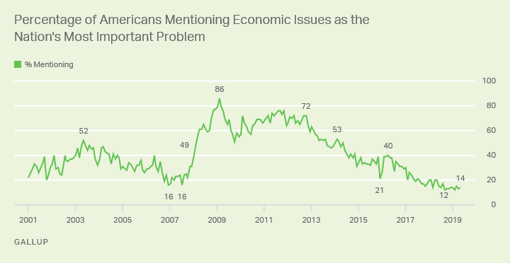 Line graph: % of Americans saying economic issues are most important U.S. problem. High: 86%, Feb '09; now 14% (May '19).