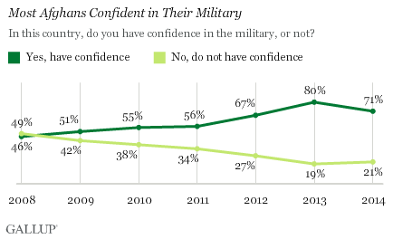 Trend: Most Afghans Confident in Their Military