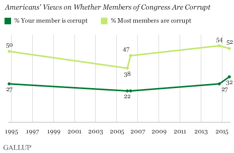 Trend: Americans' Views on Whether Members of Congress Are Corrupt