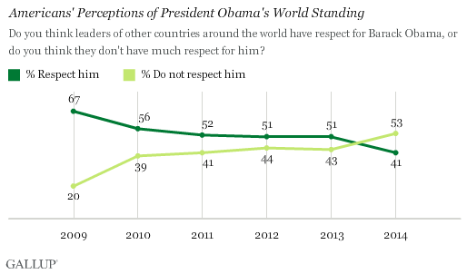 Trend: Americans' Perceptions of President Obama's World Standing
