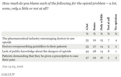 How much do you blame each of the following for the opioid problem -- a lot, some, only a little or not at all?